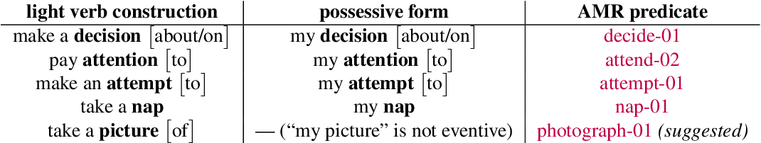 Figure 4 for An Improved Approach for Semantic Graph Composition with CCG