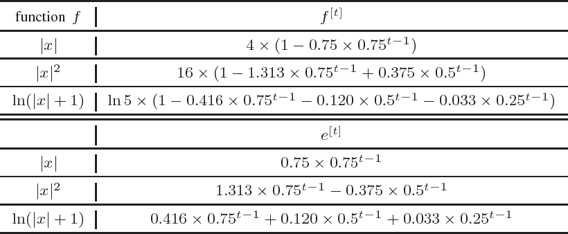 Figure 1 for A Theoretical Framework of Approximation Error Analysis of Evolutionary Algorithms