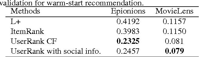 Figure 2 for A Random Walk Based Model Incorporating Social Information for Recommendations
