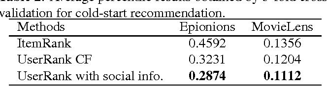 Figure 4 for A Random Walk Based Model Incorporating Social Information for Recommendations
