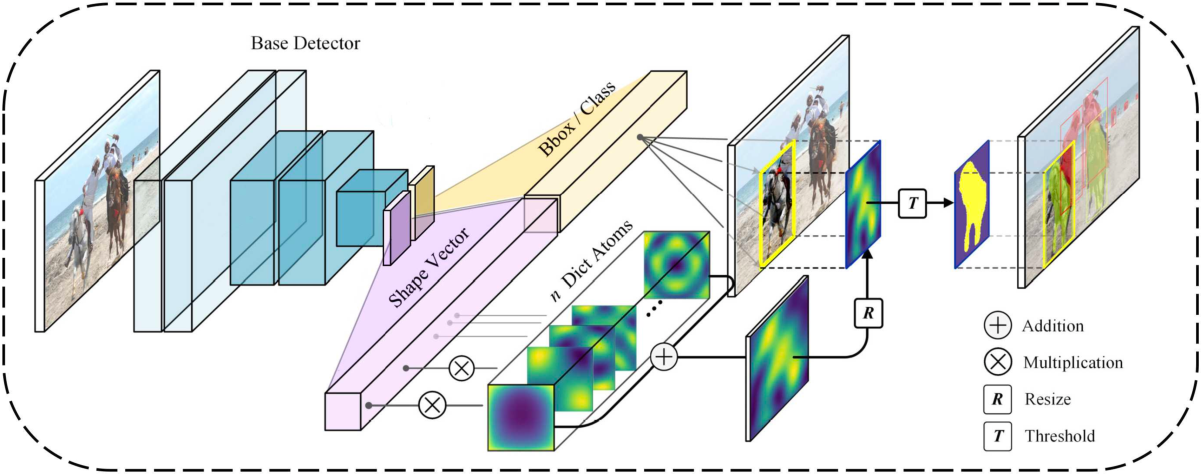 Figure 3 for Learning Universal Shape Dictionary for Realtime Instance Segmentation