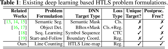 Figure 2 for LineCounter: Learning Handwritten Text Line Segmentation by Counting