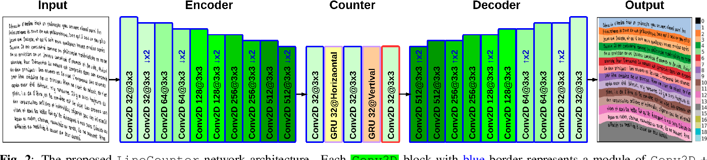 Figure 3 for LineCounter: Learning Handwritten Text Line Segmentation by Counting