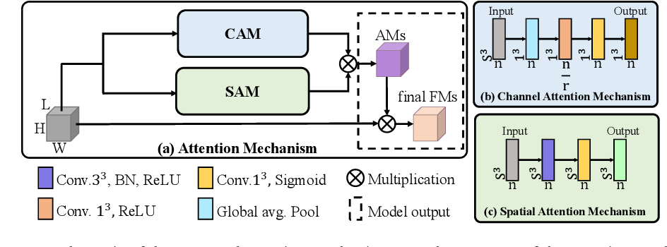 Figure 2 for A sparse annotation strategy based on attention-guided active learning for 3D medical image segmentation