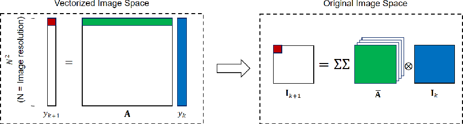 Figure 4 for The Surprising Effectiveness of Linear Models for Visual Foresight in Object Pile Manipulation