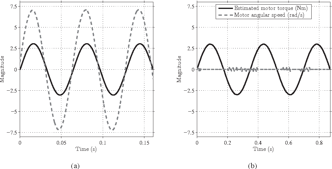 Figure 4 From Dynamic Emulation Of Multi Mass Mechanical Loads In