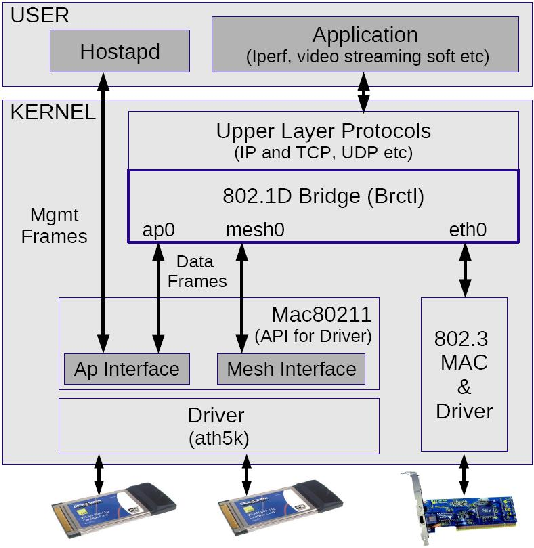 Figure 4 from Design & implementation of IEEE 802 11s mesh nodes
