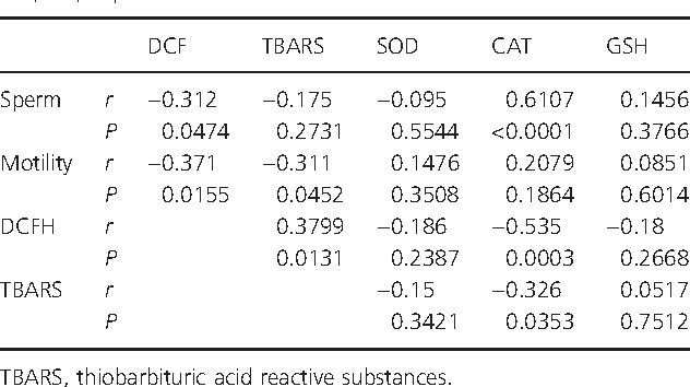 Table 2 Correlations between sperm concentration, motility, reactive oxygen species production, lipid peroxidation (LPO), superoxide dismutase (SOD), catalase (CAT) and glutathione (GSH) activities after cumene hydroperoxide (cHP), t-butyl hydroperoxide (tbHP) and red palm oil (RPO) exposure