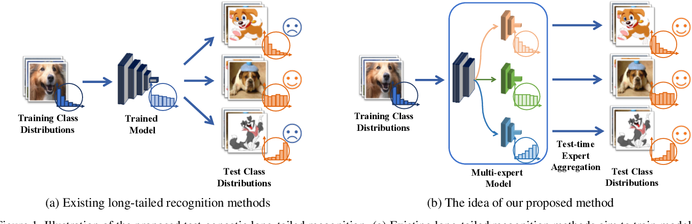 Figure 1 for Test-Agnostic Long-Tailed Recognition by Test-Time Aggregating Diverse Experts with Self-Supervision