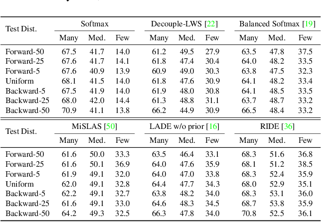 Figure 2 for Test-Agnostic Long-Tailed Recognition by Test-Time Aggregating Diverse Experts with Self-Supervision