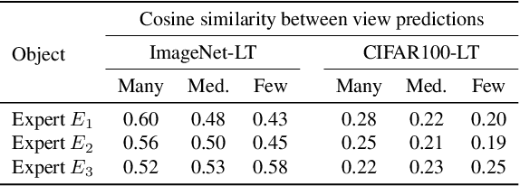 Figure 4 for Test-Agnostic Long-Tailed Recognition by Test-Time Aggregating Diverse Experts with Self-Supervision