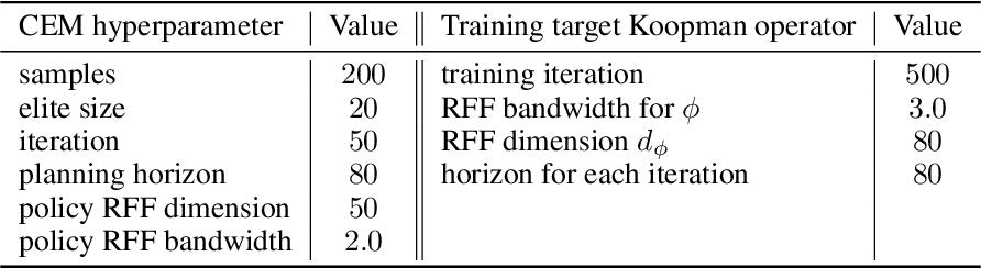 Figure 2 for Koopman Spectrum Nonlinear Regulator and Provably Efficient Online Learning