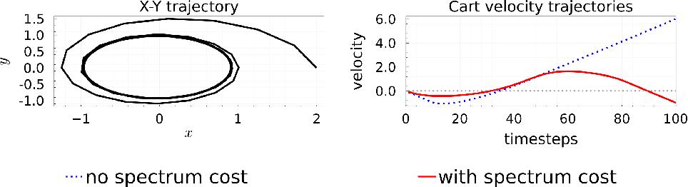 Figure 1 for Koopman Spectrum Nonlinear Regulator and Provably Efficient Online Learning