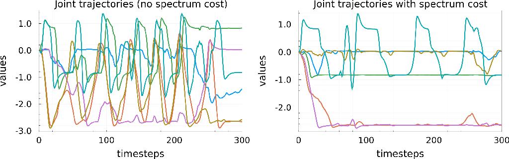 Figure 3 for Koopman Spectrum Nonlinear Regulator and Provably Efficient Online Learning
