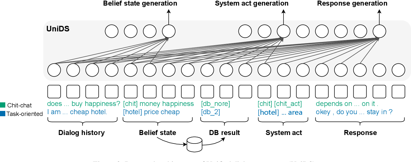 Figure 3 for UniDS: A Unified Dialogue System for Chit-Chat and Task-oriented Dialogues