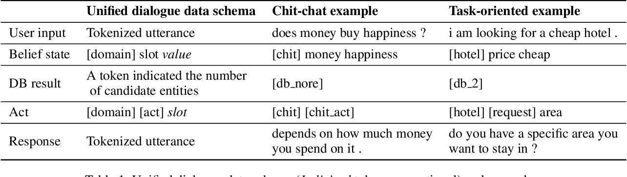 Figure 2 for UniDS: A Unified Dialogue System for Chit-Chat and Task-oriented Dialogues
