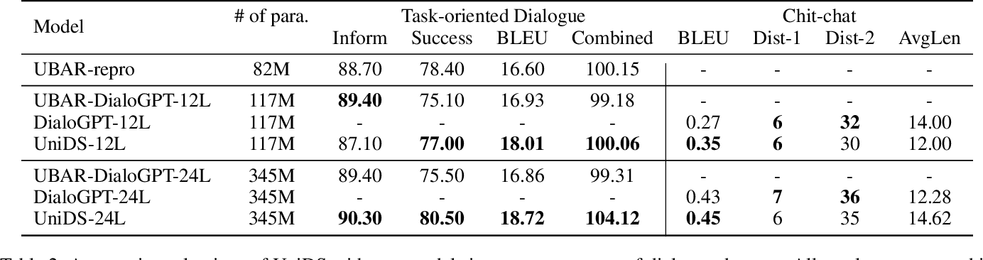 Figure 4 for UniDS: A Unified Dialogue System for Chit-Chat and Task-oriented Dialogues