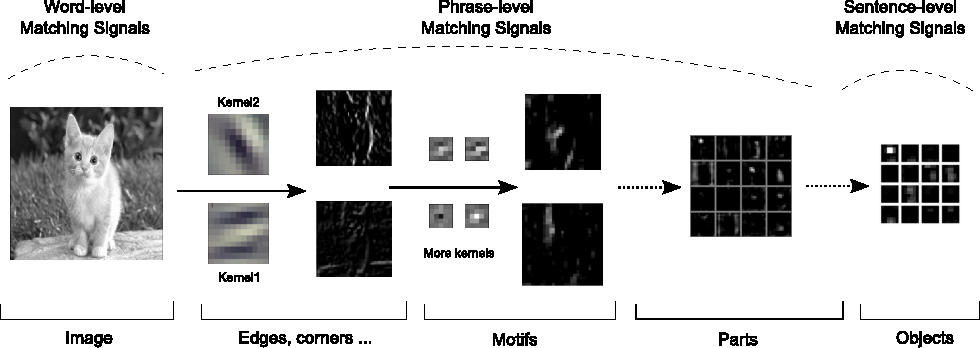 Figure 3 for Text Matching as Image Recognition
