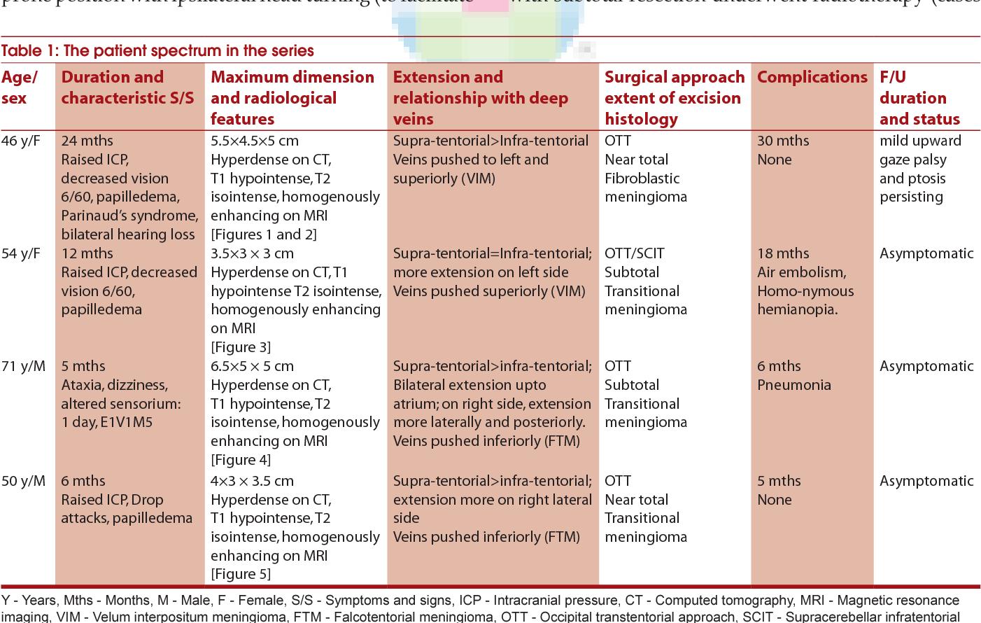Large/giant meningiomas of posterior third ventricular region ...