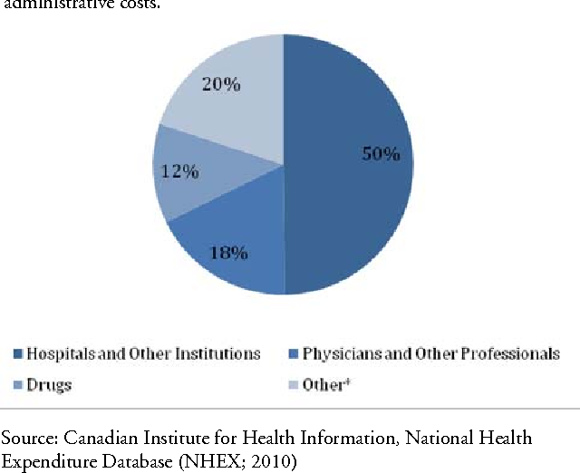 PDF] Assessing Quebec's Failed Health Deductible Proposal - Semantic