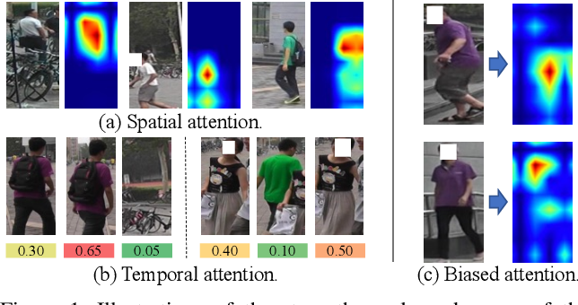 Figure 1 for Spatiotemporal Transformer for Video-based Person Re-identification