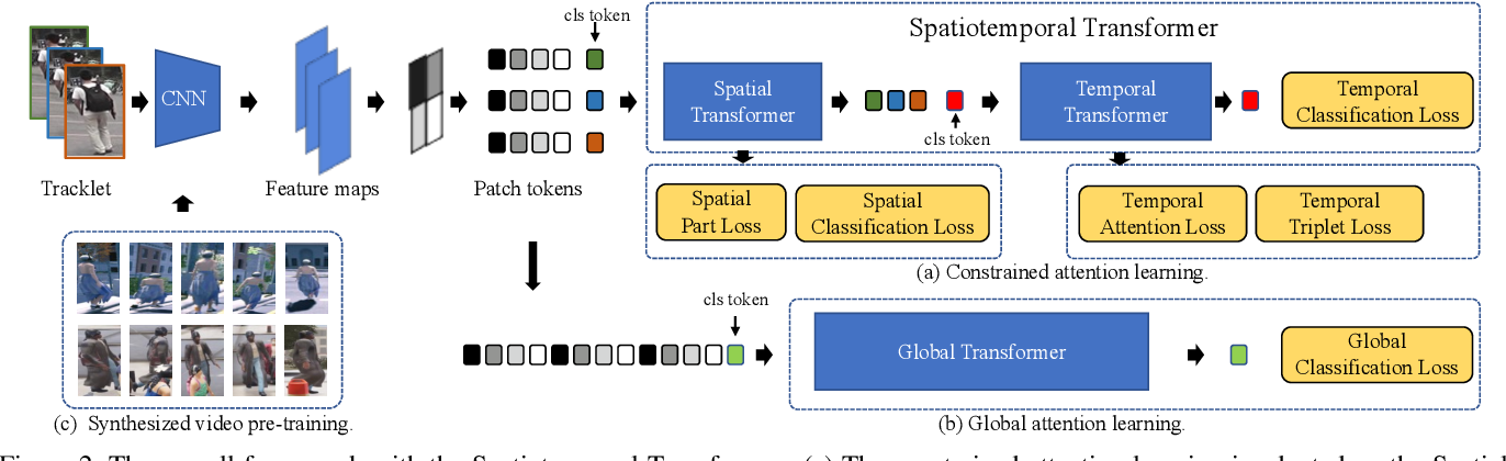Figure 3 for Spatiotemporal Transformer for Video-based Person Re-identification