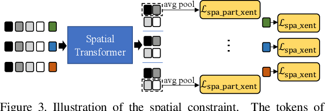 Figure 4 for Spatiotemporal Transformer for Video-based Person Re-identification