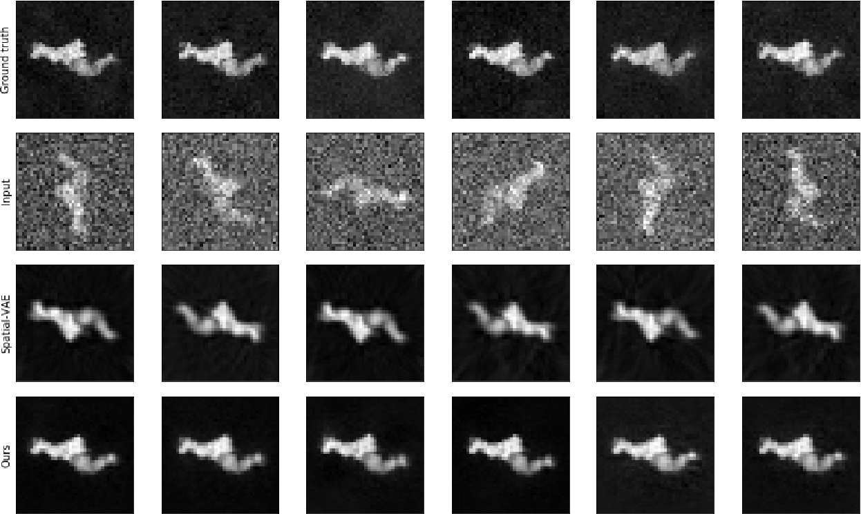 Figure 3 for Learning Rotation Invariant Features for Cryogenic Electron Microscopy Image Reconstruction