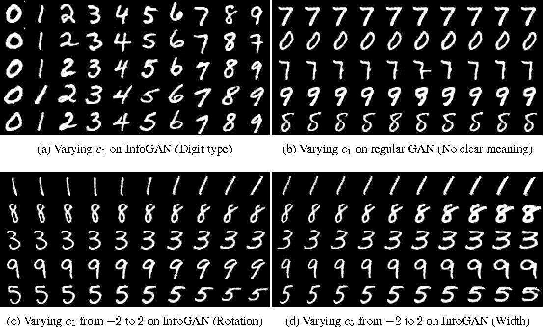 Figure 2 for InfoGAN: Interpretable Representation Learning by Information Maximizing Generative Adversarial Nets