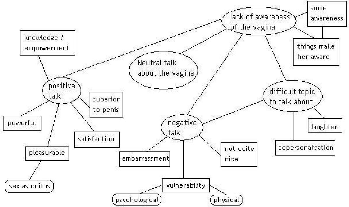 Psychology dissertation thematic analysis