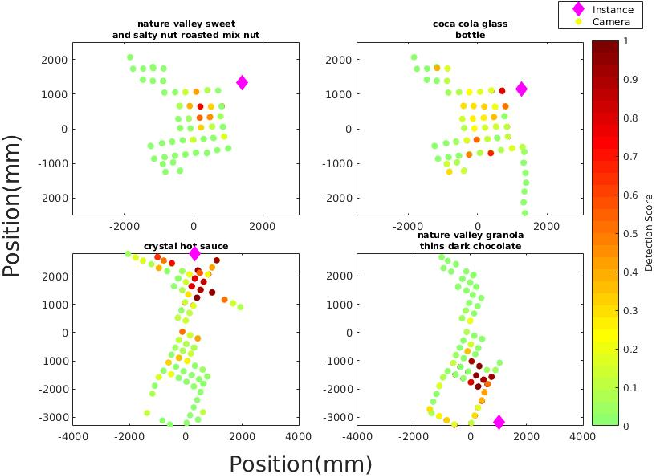 Figure 4 for A Dataset for Developing and Benchmarking Active Vision