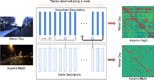 Figure 1 for Delta Descriptors: Change-Based Place Representation for Robust Visual Localization