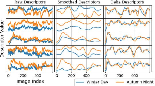 Figure 2 for Delta Descriptors: Change-Based Place Representation for Robust Visual Localization
