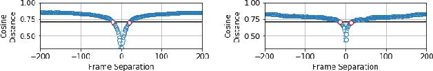 Figure 3 for Delta Descriptors: Change-Based Place Representation for Robust Visual Localization
