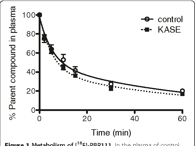 Figure 1 Metabolism of [18F]-PBR111. In the plasma of control (N = 4) and KASE (N = 6) rats, metabolism of [18F]-PBR111 was expressed as the percentage of parent compound.