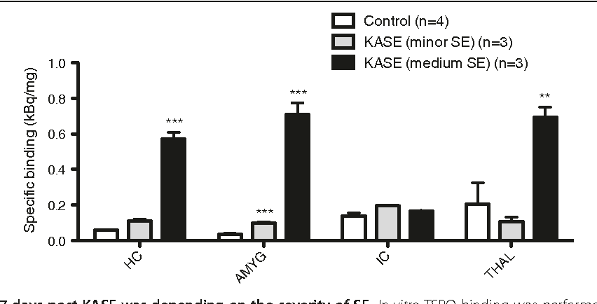 Figure 2 TSPO binding 7 days post-KASE was depending on the seve and is expressed as specific binding of [125I]-CLINDE (kBq/mg). HC, hippoca expressed as mean ± SEM; P < 0.01 (double asterisk) and P < 0.001 (triple a