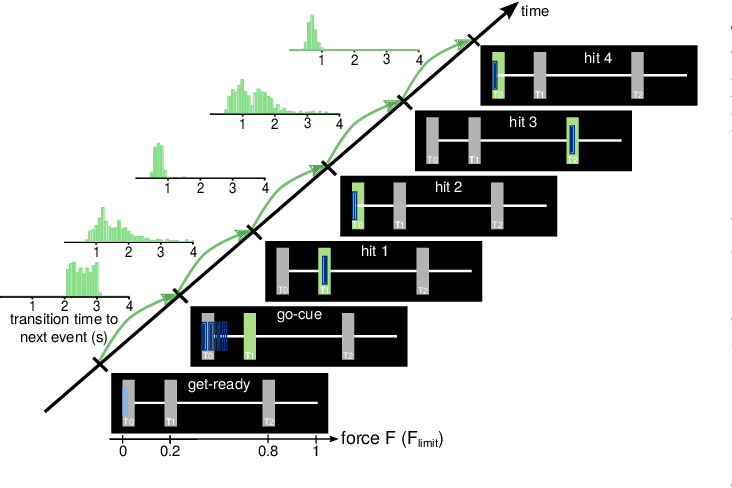 Figure 1 for Method to assess the functional role of noisy brain signals by mining envelope dynamics