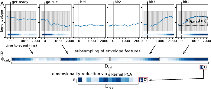 Figure 3 for Method to assess the functional role of noisy brain signals by mining envelope dynamics