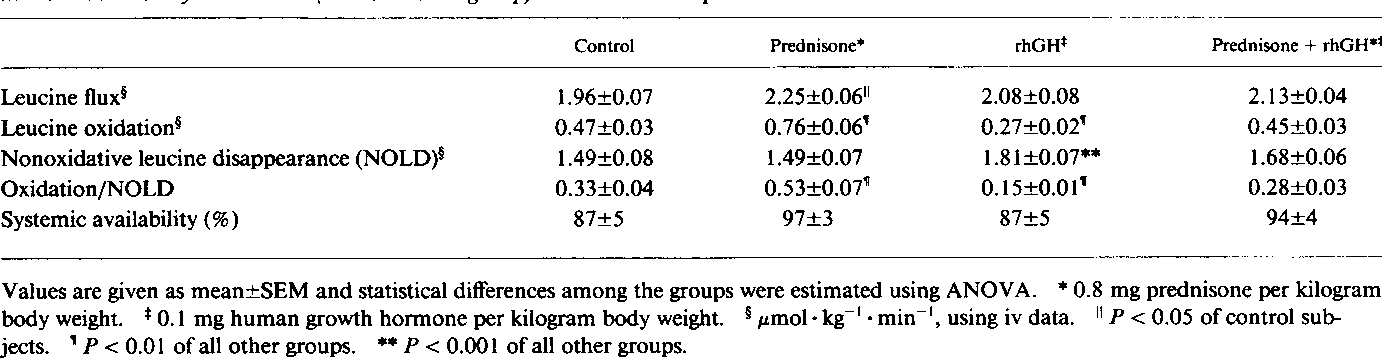 PDF] Human growth hormone prevents the protein catabolic
