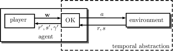Figure 1 for The Option Keyboard: Combining Skills in Reinforcement Learning