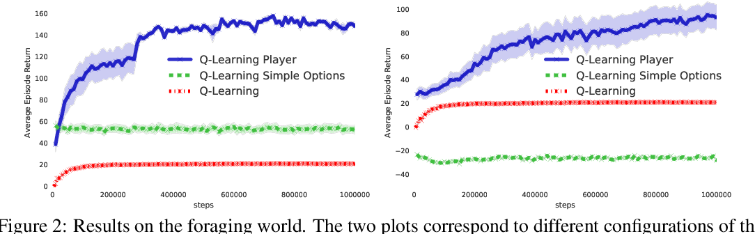 Figure 2 for The Option Keyboard: Combining Skills in Reinforcement Learning