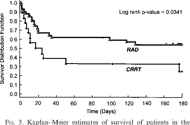 kaplan–meier estimates of survival of patients in the renal tubule