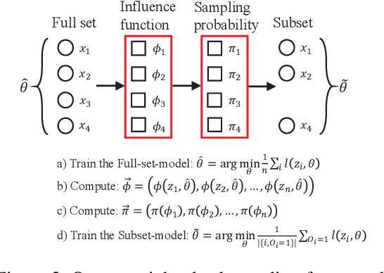 Figure 3 for Less Is Better: Unweighted Data Subsampling via Influence Function