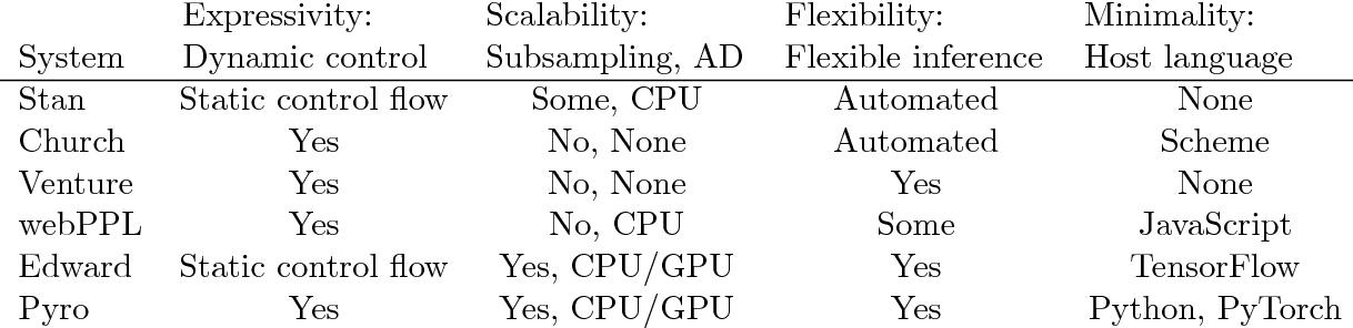 Figure 2 for Pyro: Deep Universal Probabilistic Programming