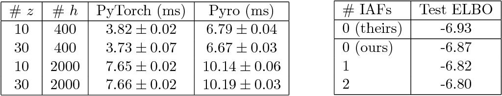 Figure 3 for Pyro: Deep Universal Probabilistic Programming