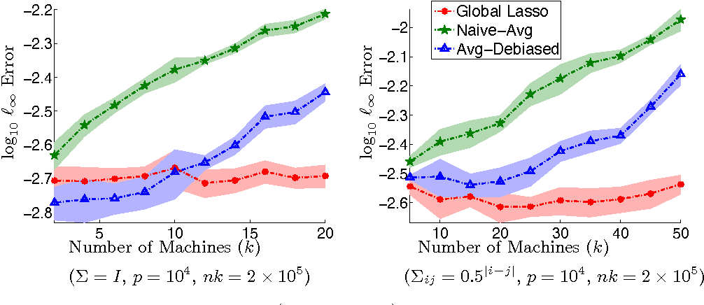 Figure 2 for Communication-efficient sparse regression: a one-shot approach