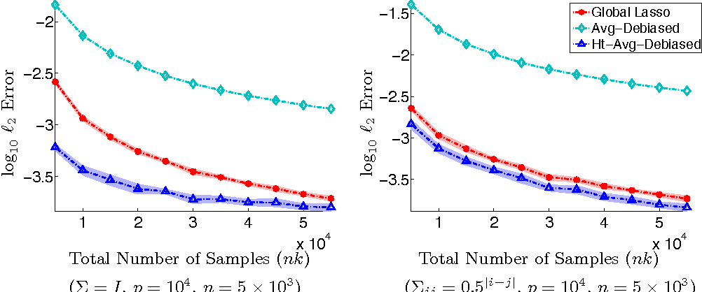 Figure 3 for Communication-efficient sparse regression: a one-shot approach