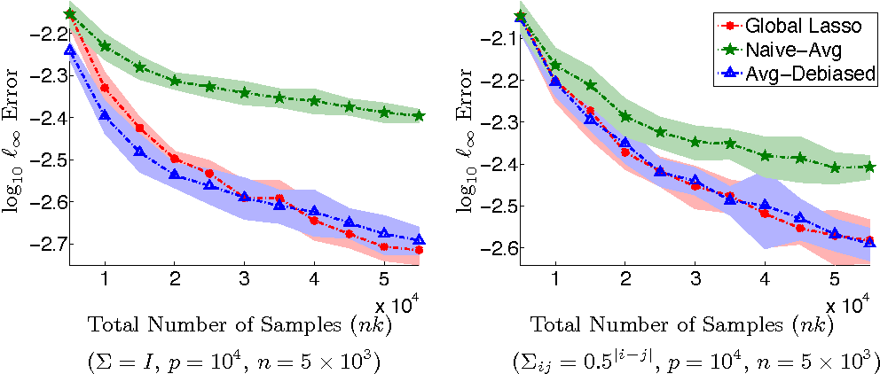 Figure 1 for Communication-efficient sparse regression: a one-shot approach