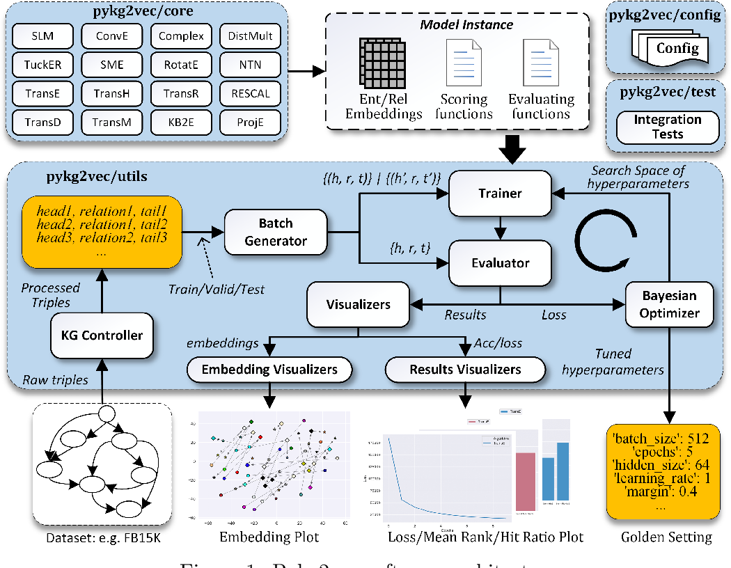 Figure 1 for Pykg2vec: A Python Library for Knowledge Graph Embedding