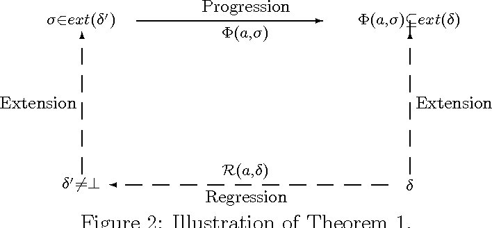 Figure 2 for A State-Based Regression Formulation for Domains with Sensing Actions<br> and Incomplete Information